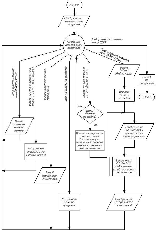 Алгоритм Скачать Программа - фото 3